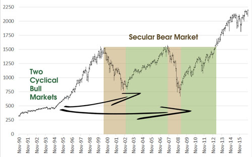 plot of secular and cyclical market cycles